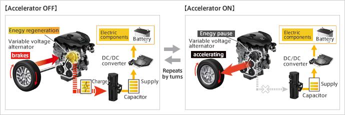 Mazda i-ELOOP regenerative braking system